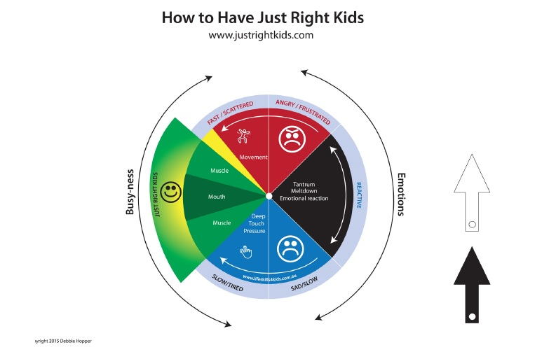 How to have just right kids