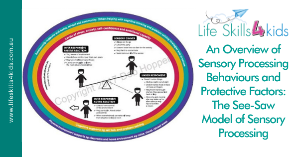 An Overview of Sensory Processing Behaviours and Protective Factors: The See-Saw Model of Sensory Processing